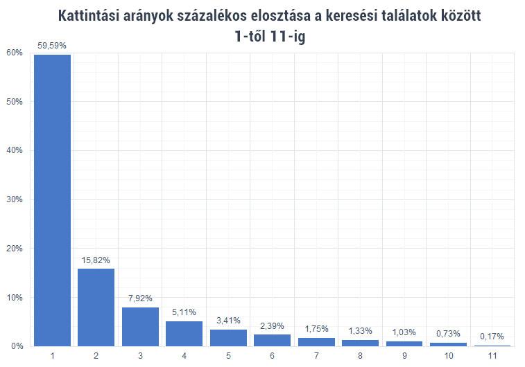 Kattintási arányok százalékos elosztása az eredmények között