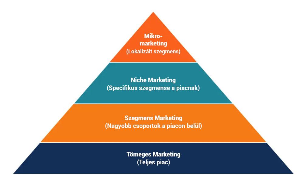 mikro-marketing-piramis-zeusweb